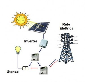 fotovoltaico-grid-connected