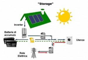 fotovoltaico.storage