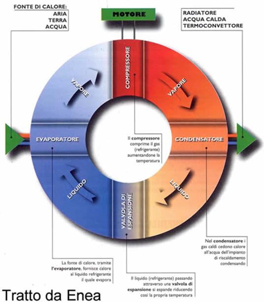 ciclo-della-pompa-di-calore-elettrica